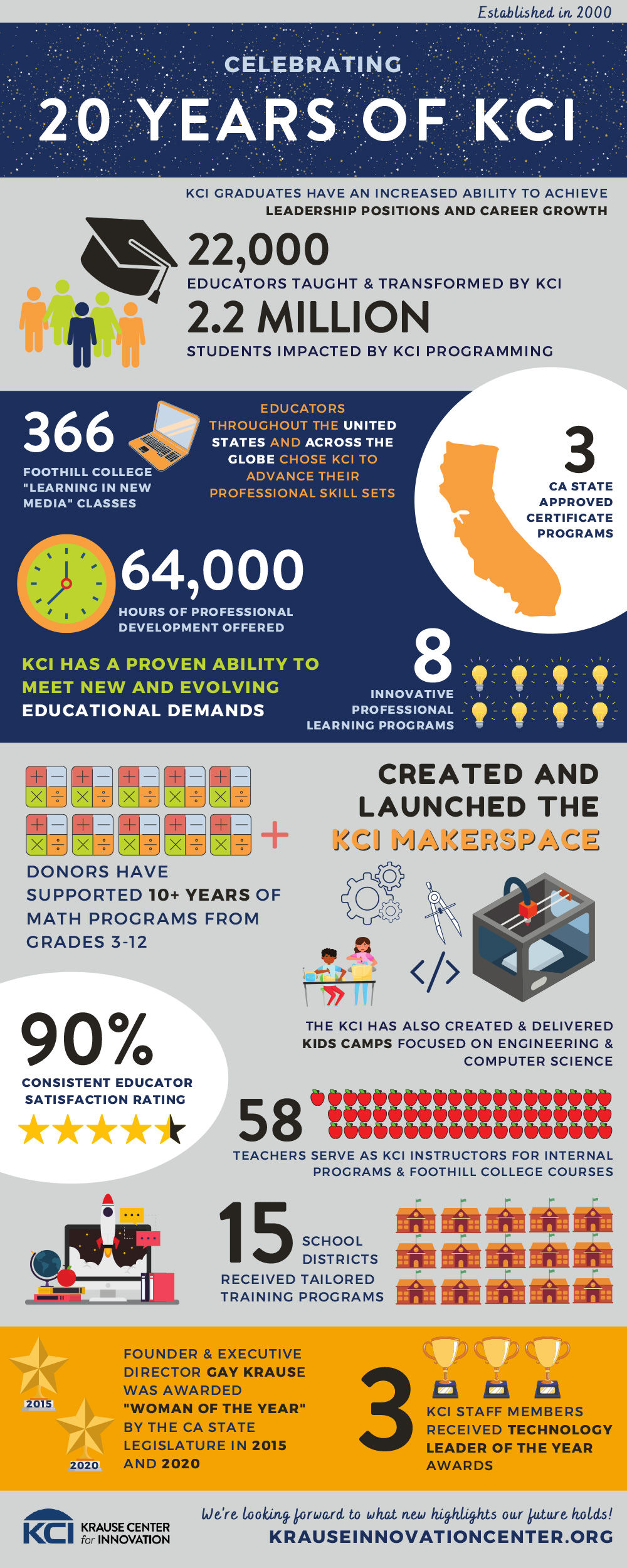 infographic: 20 highlights for 20 years, Krause Center for Innovation
