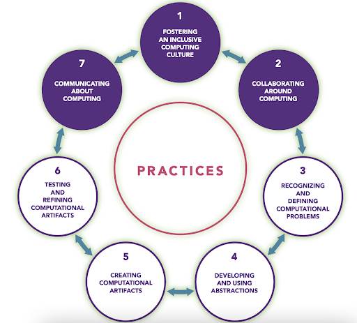 Computer Science Frame of Mind - 7 practices