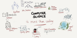 Computer Science = More than Coding (diagram)