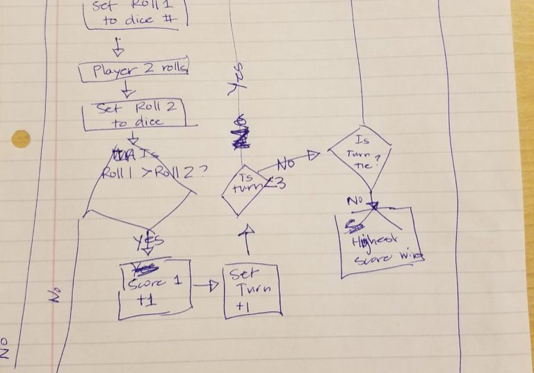 coding flowchart